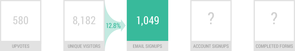 neighborly funnel step two - email signups